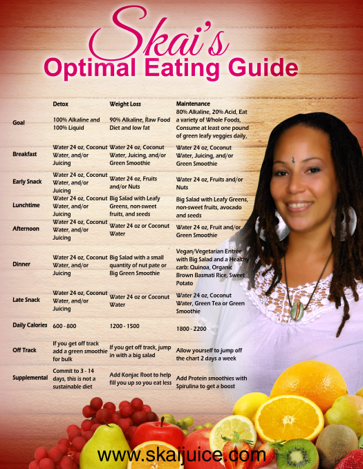 Skai's Optimal Eating Guide