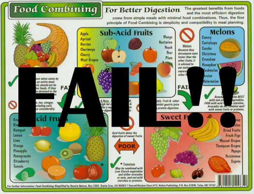 The Failed Food Combining Chart and all the others that are just the same!